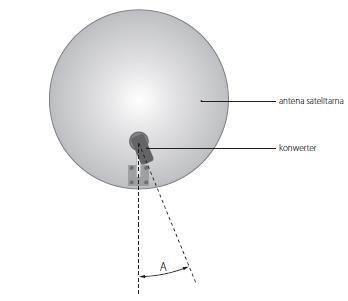Instrukcja montażu anteny - jak ustawić konwerter