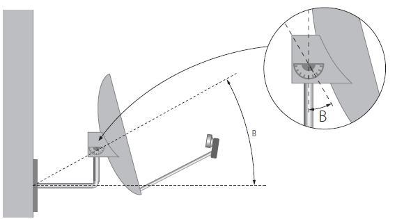 Instrukcja montażu anteny - regulacje anteny