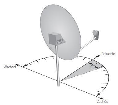 Instrukcja montażu anteny - ustawienie kierunku